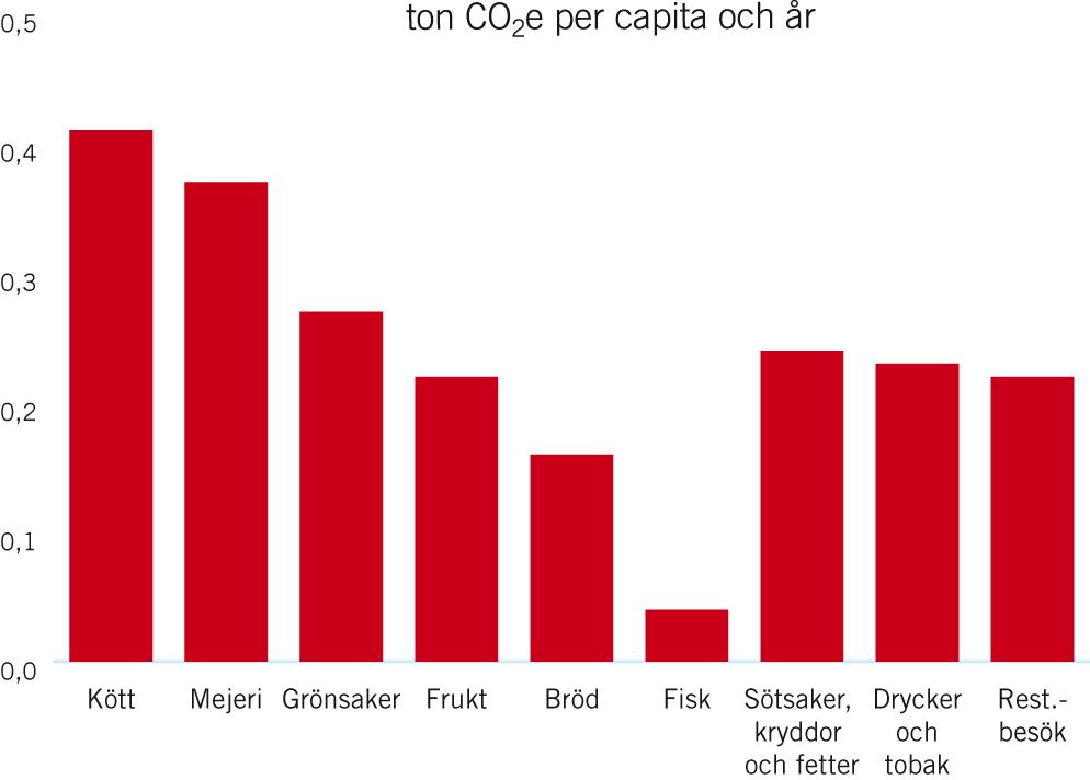 hur mycket kyckling äter man per person